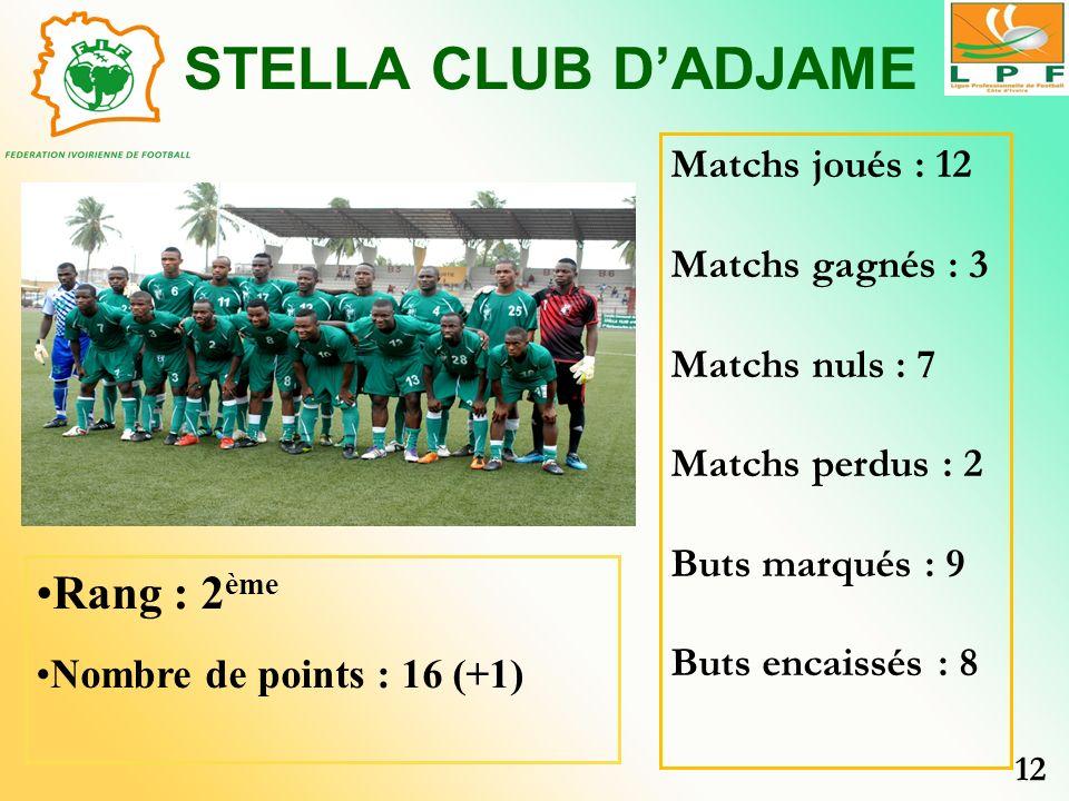 STELLA CLUB D'ADJAME Rang : 2ème Matchs joués : 12 Matchs gagnés : 3