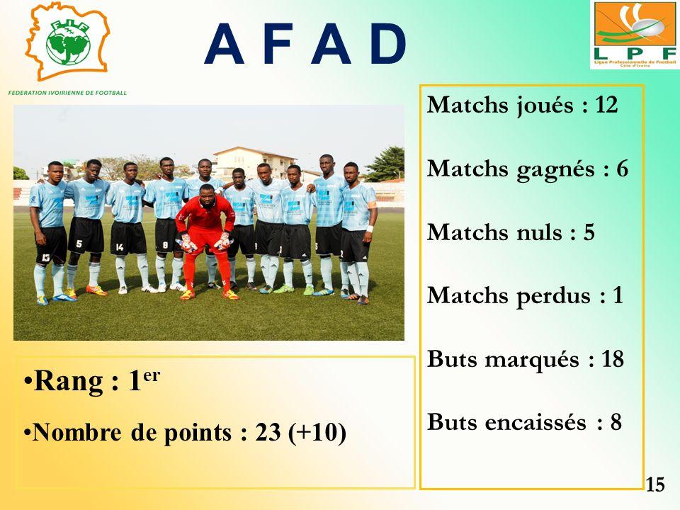 A F A D Rang : 1er Matchs joués : 12 Matchs gagnés : 6 Matchs nuls : 5