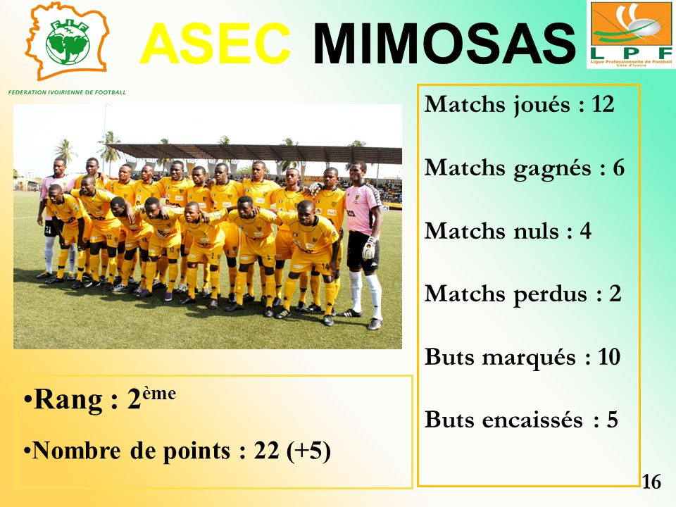 ASEC MIMOSAS Rang : 2ème Matchs joués : 12 Matchs gagnés : 6
