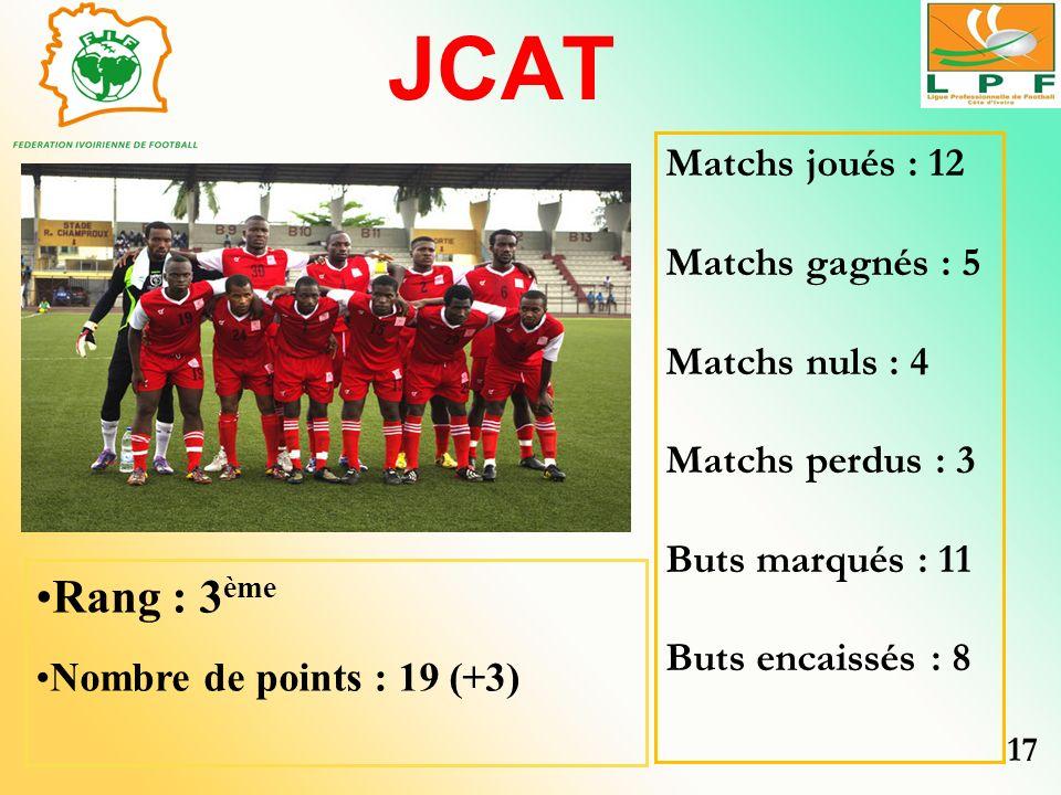 JCAT Rang : 3ème Matchs joués : 12 Matchs gagnés : 5 Matchs nuls : 4