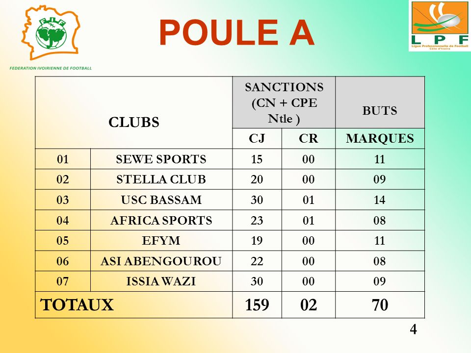 POULE A TOTAUX 159 70 CLUBS 4 SANCTIONS (CN + CPE Ntle ) BUTS CJ CR