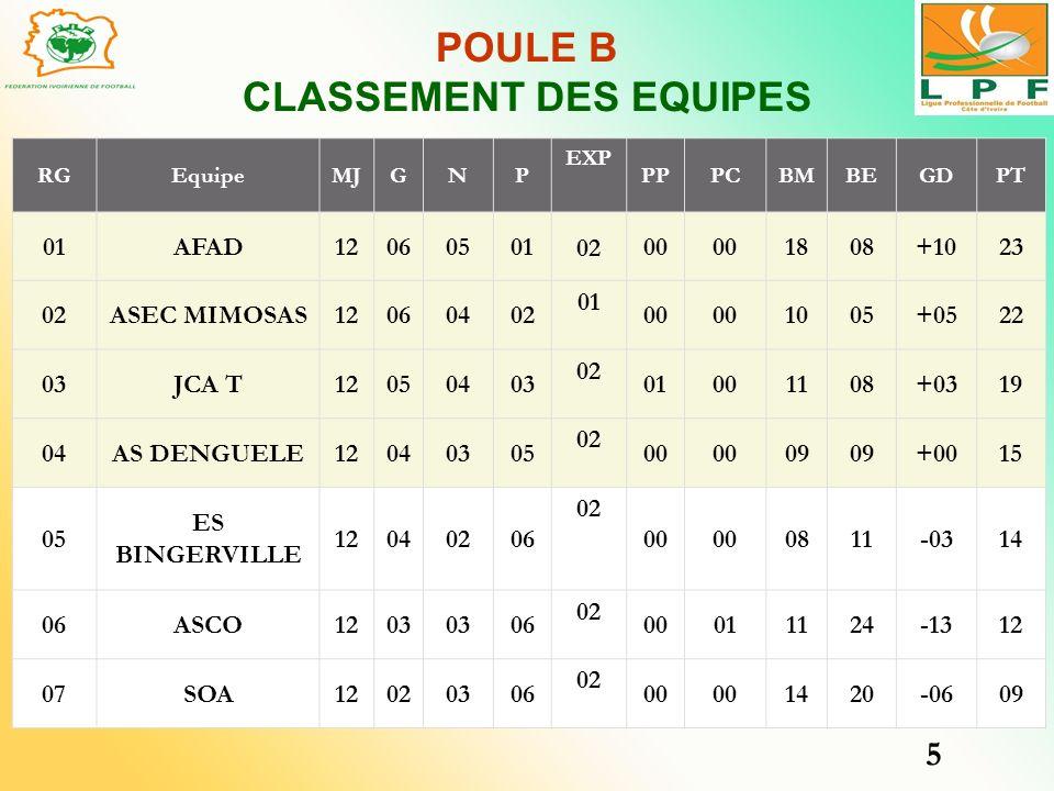 POULE B CLASSEMENT DES EQUIPES