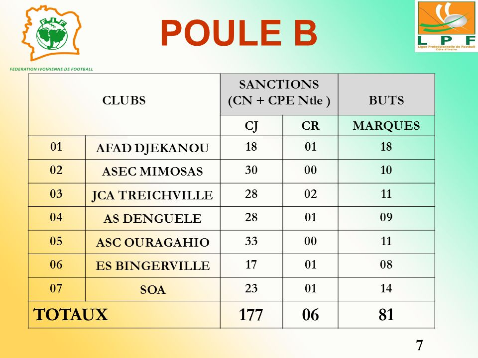 POULE B TOTAUX 177 81 7 CLUBS SANCTIONS (CN + CPE Ntle ) BUTS CJ CR