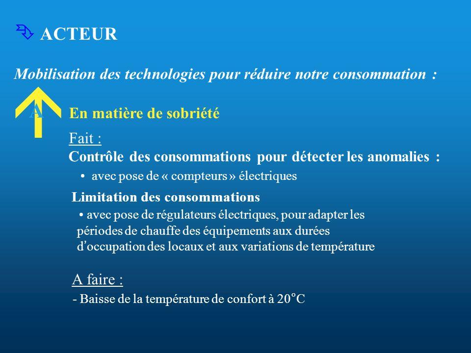  ACTEURMobilisation des technologies pour réduire notre consommation : En matière de sobriété. Fait :