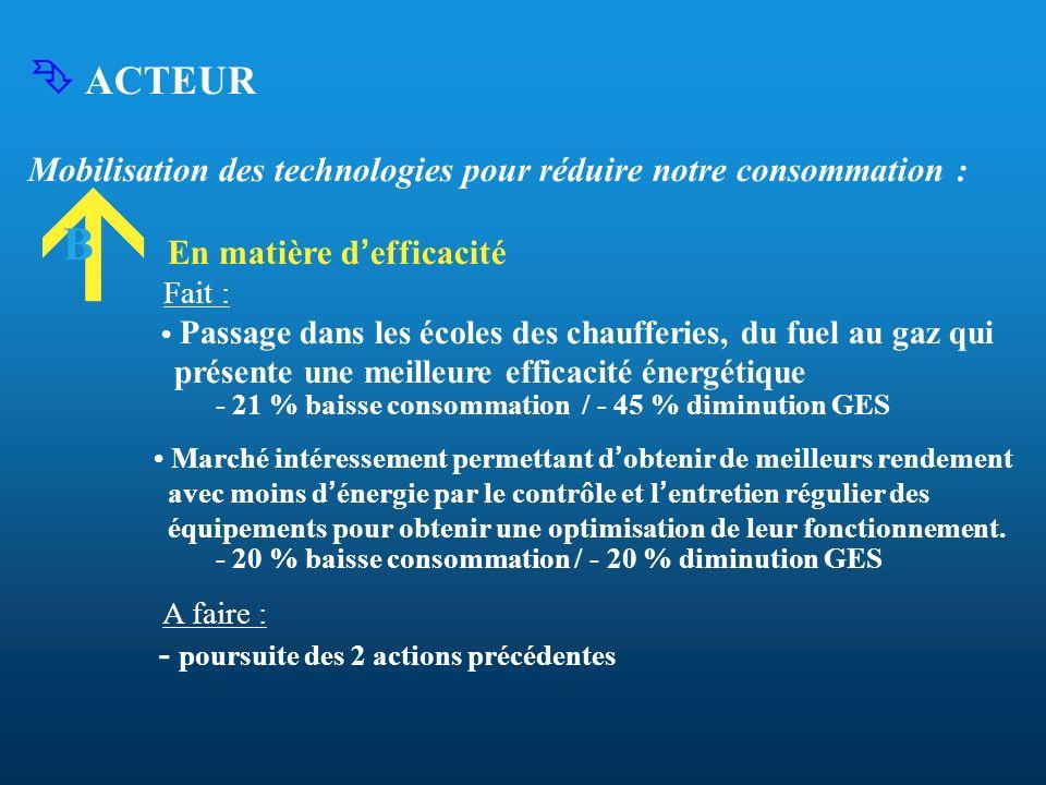  ACTEURMobilisation des technologies pour réduire notre consommation : En matière d'efficacité. Fait :