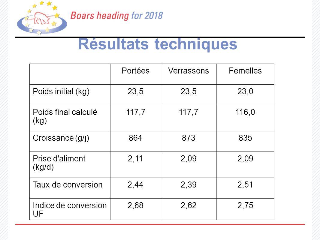 Résultats techniques Portées Verrassons Femelles Poids initial (kg)