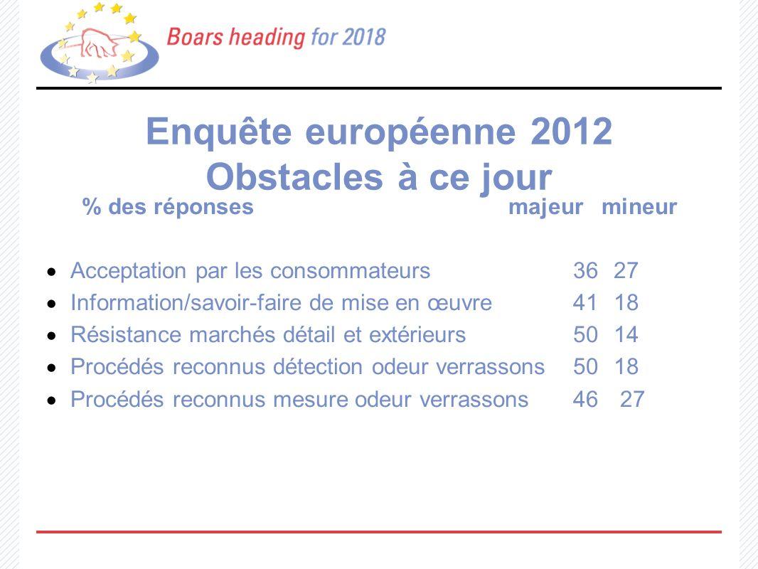 Enquête européenne 2012 Obstacles à ce jour