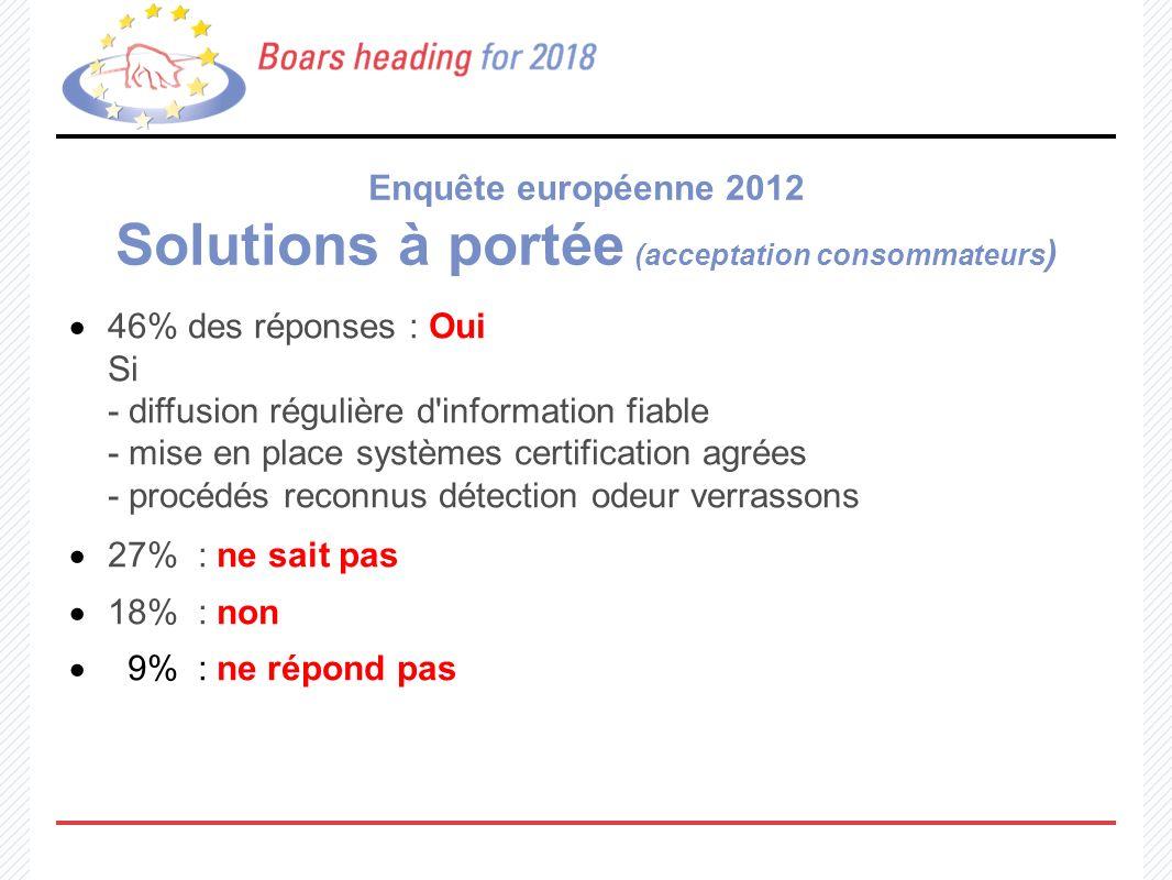 Enquête européenne 2012 Solutions à portée (acceptation consommateurs)