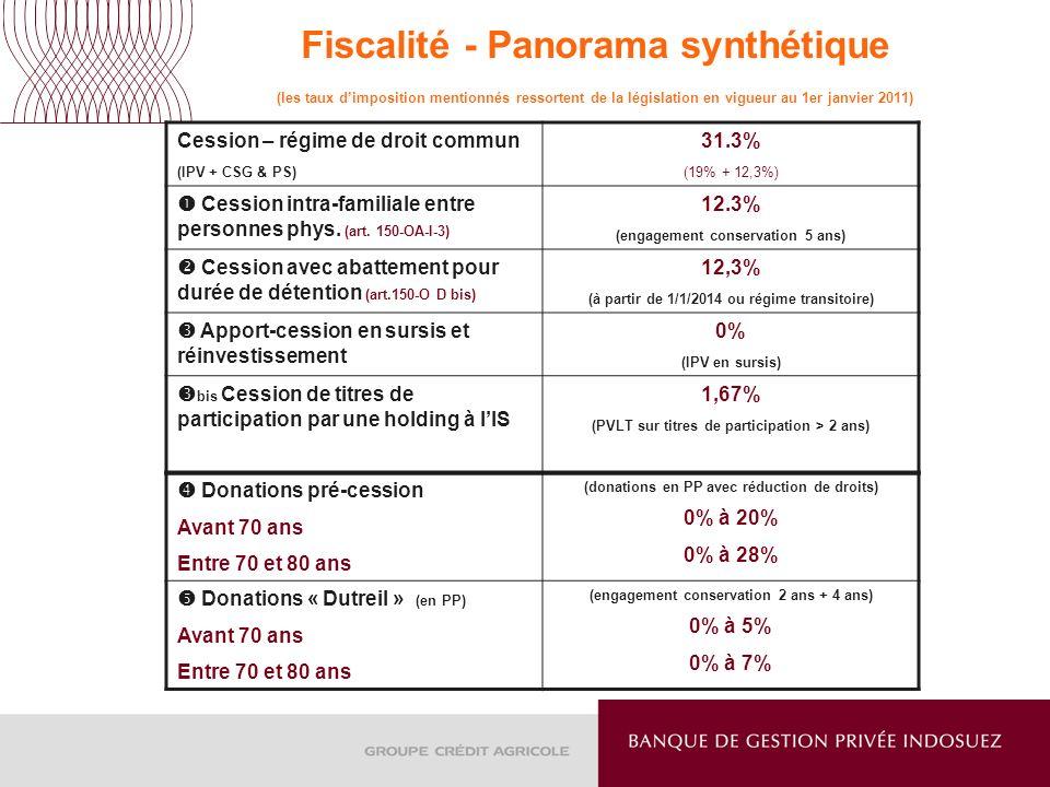 Fiscalité - Panorama synthétique (les taux d'imposition mentionnés ressortent de la législation en vigueur au 1er janvier 2011)