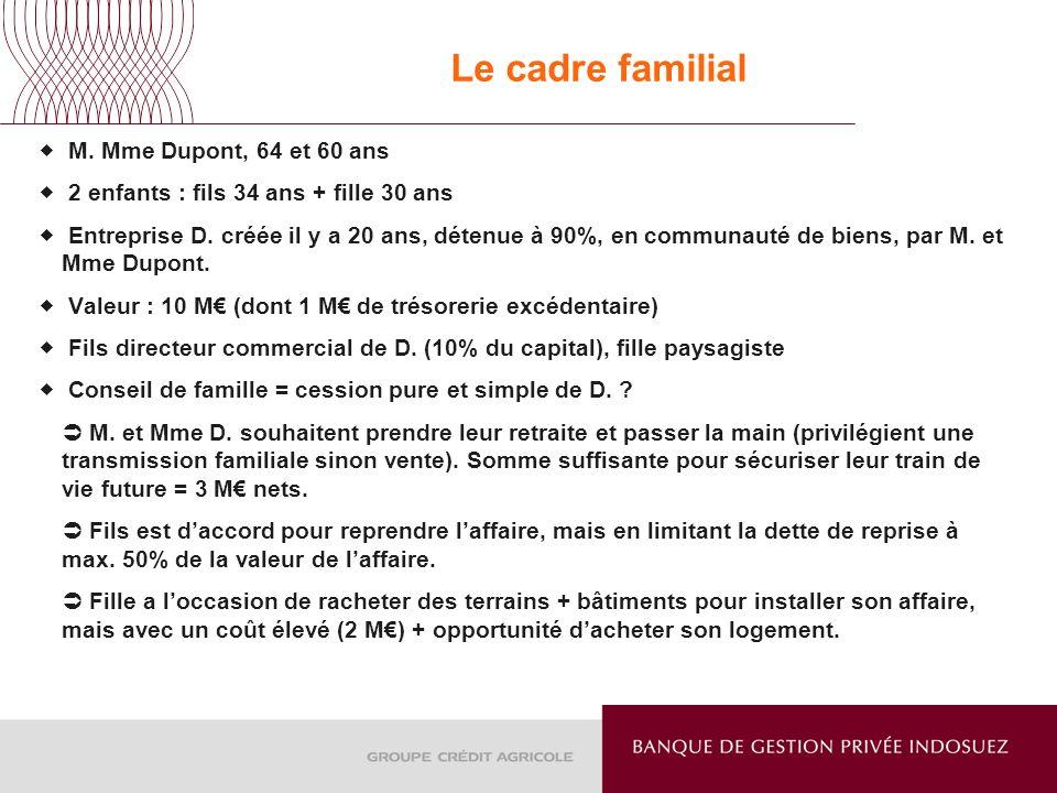 Le cadre familial M. Mme Dupont, 64 et 60 ans