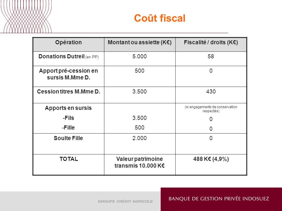 Coût fiscal Opération Montant ou assiette (K€) Fiscalité / droits (K€)