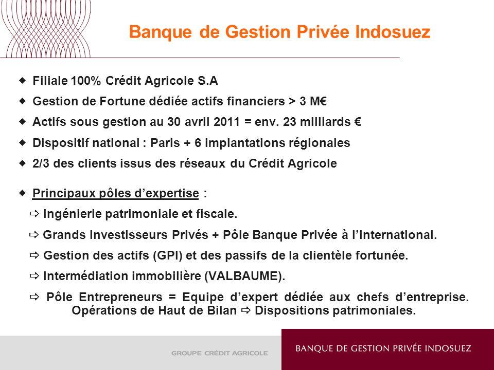 Banque de Gestion Privée Indosuez