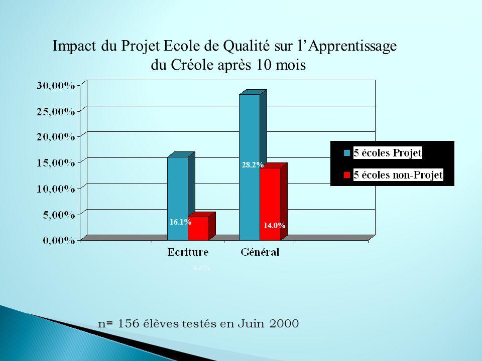 Impact du Projet Ecole de Qualité sur l'Apprentissage
