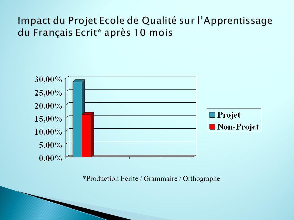 Impact du Projet Ecole de Qualité sur l'Apprentissage du Français Ecrit* après 10 mois