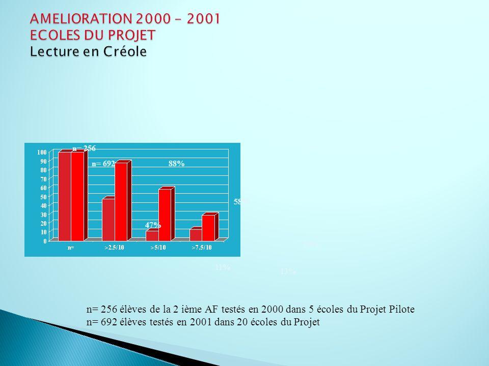 AMELIORATION 2000 - 2001 ECOLES DU PROJET Lecture en Créole