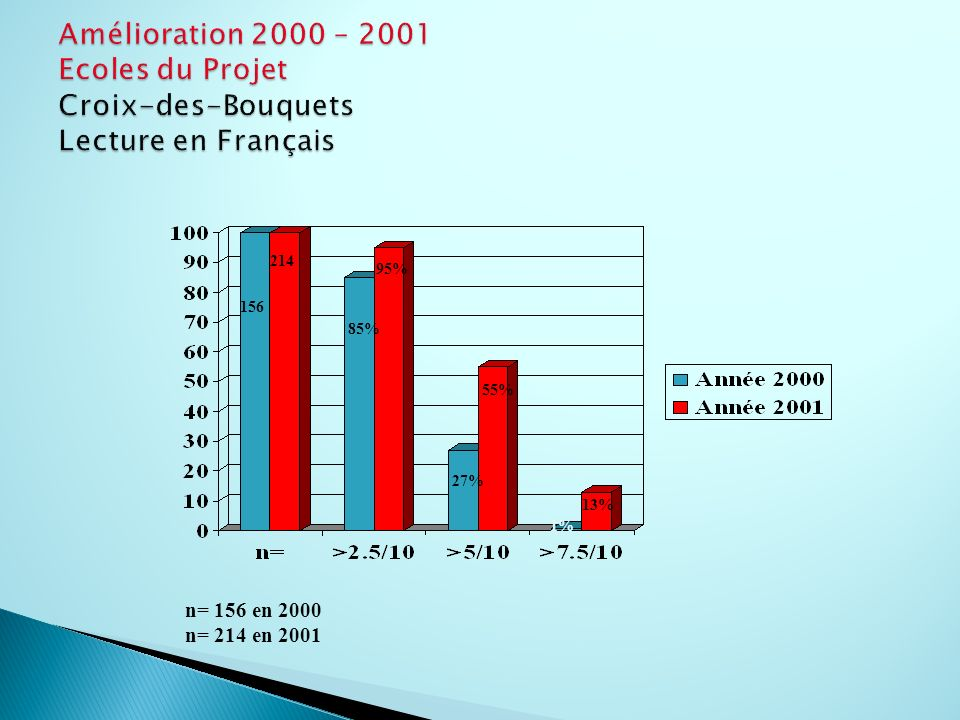Amélioration 2000 – 2001 Ecoles du Projet Croix-des-Bouquets Lecture en Français