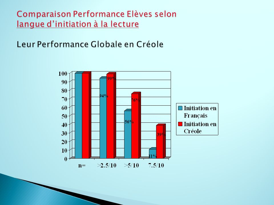 Comparaison Performance Elèves selon langue d'initiation à la lecture Leur Performance Globale en Créole