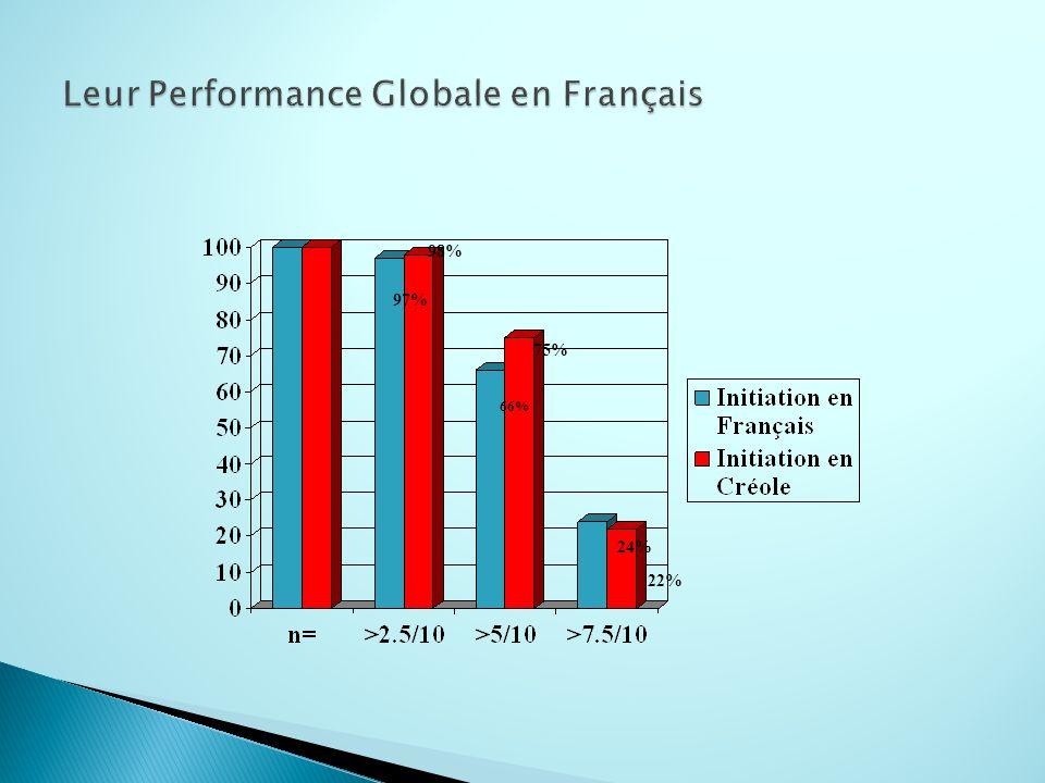 Leur Performance Globale en Français