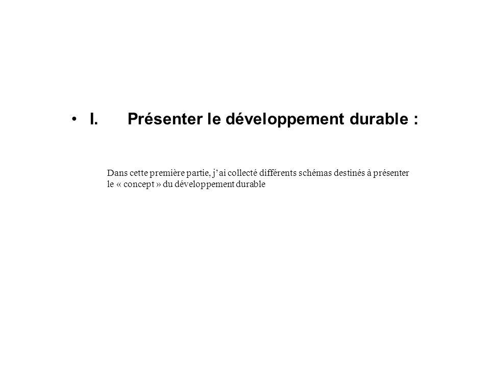 I. Présenter le développement durable :