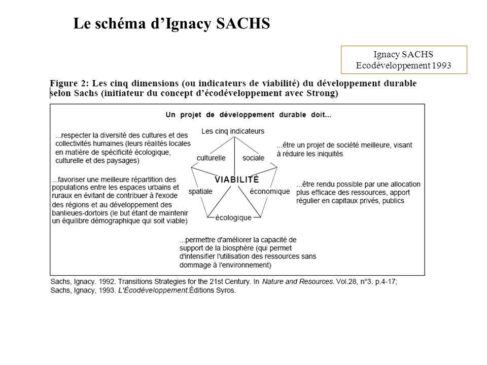 Le schéma d'Ignacy SACHS