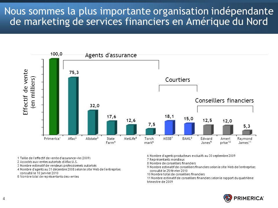 Nous sommes la plus importante organisation indépendante de marketing de services financiers en Amérique du Nord