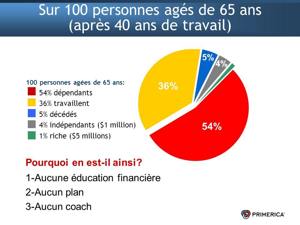 Sur 100 personnes agés de 65 ans (après 40 ans de travail)