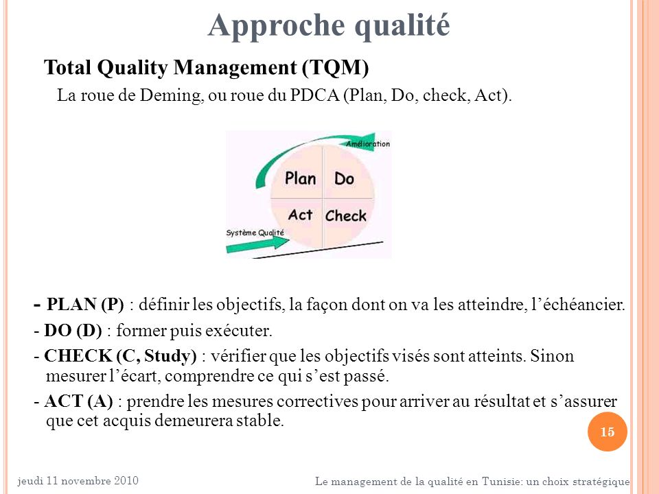 Approche qualité Total Quality Management (TQM) La roue de Deming, ou roue du PDCA (Plan, Do, check, Act).