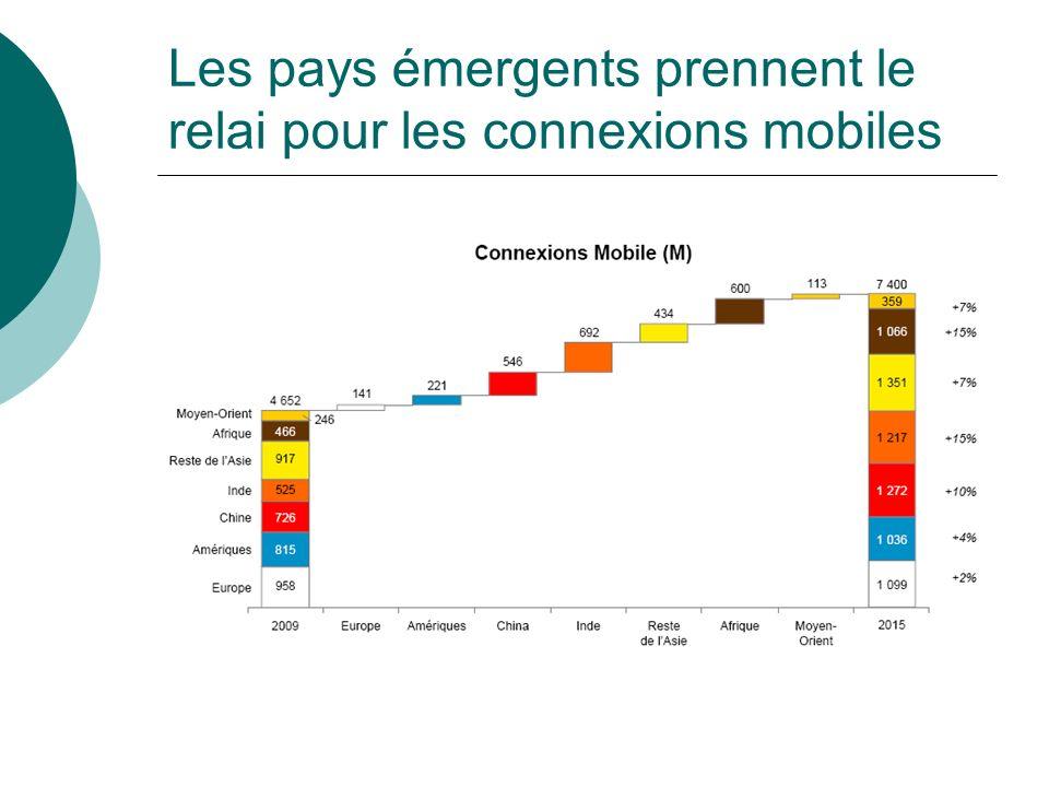 Les pays émergents prennent le relai pour les connexions mobiles