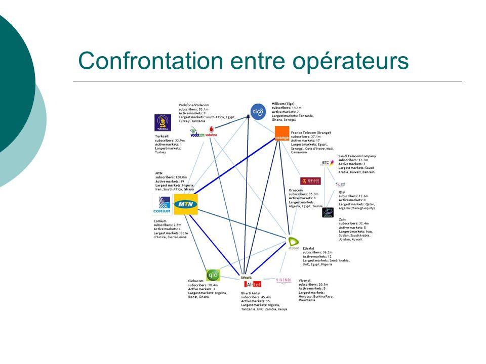 Confrontation entre opérateurs