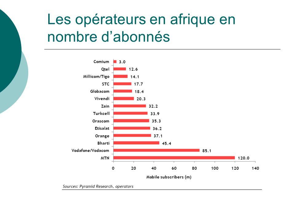 Les opérateurs en afrique en nombre d'abonnés