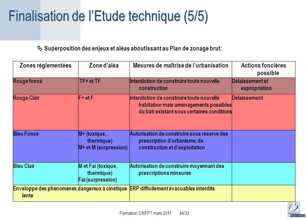 Les risques d origine technologique ppt t l charger for Autorisation de construction