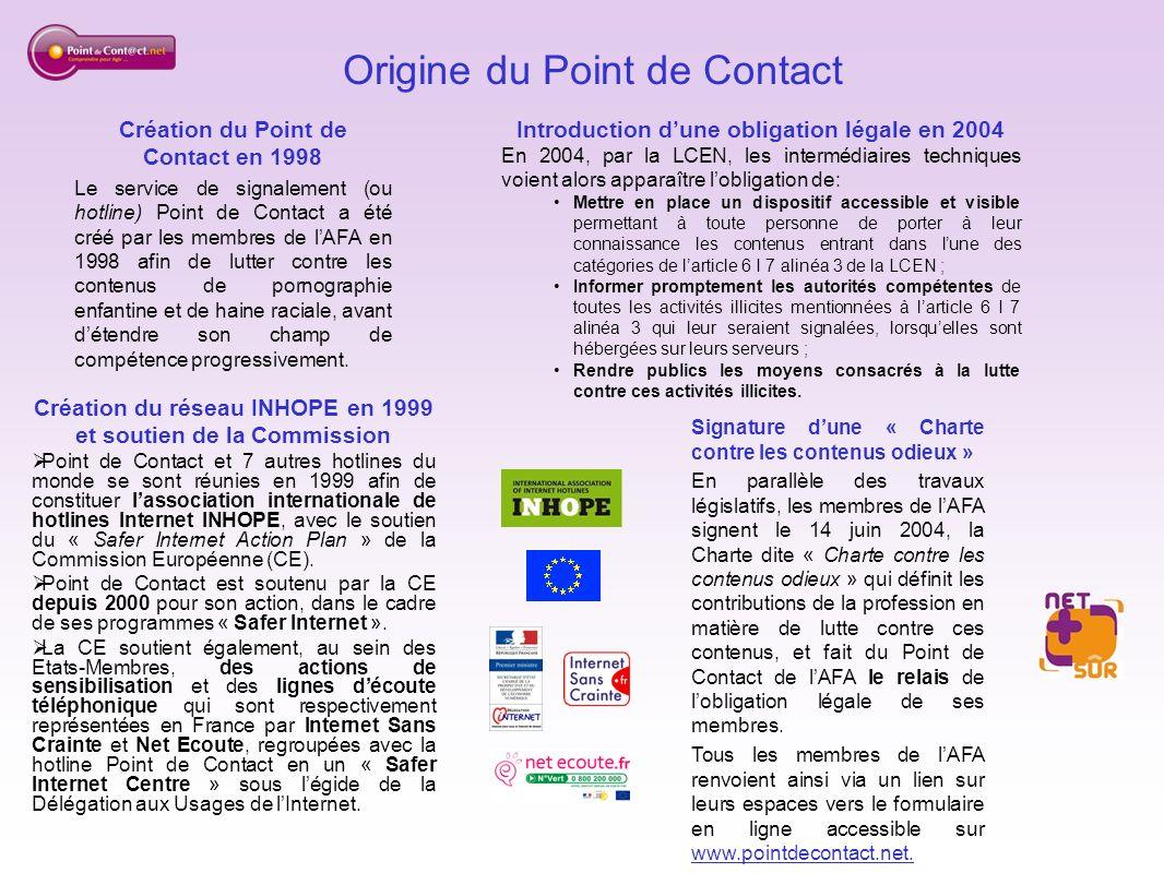 Origine du Point de Contact