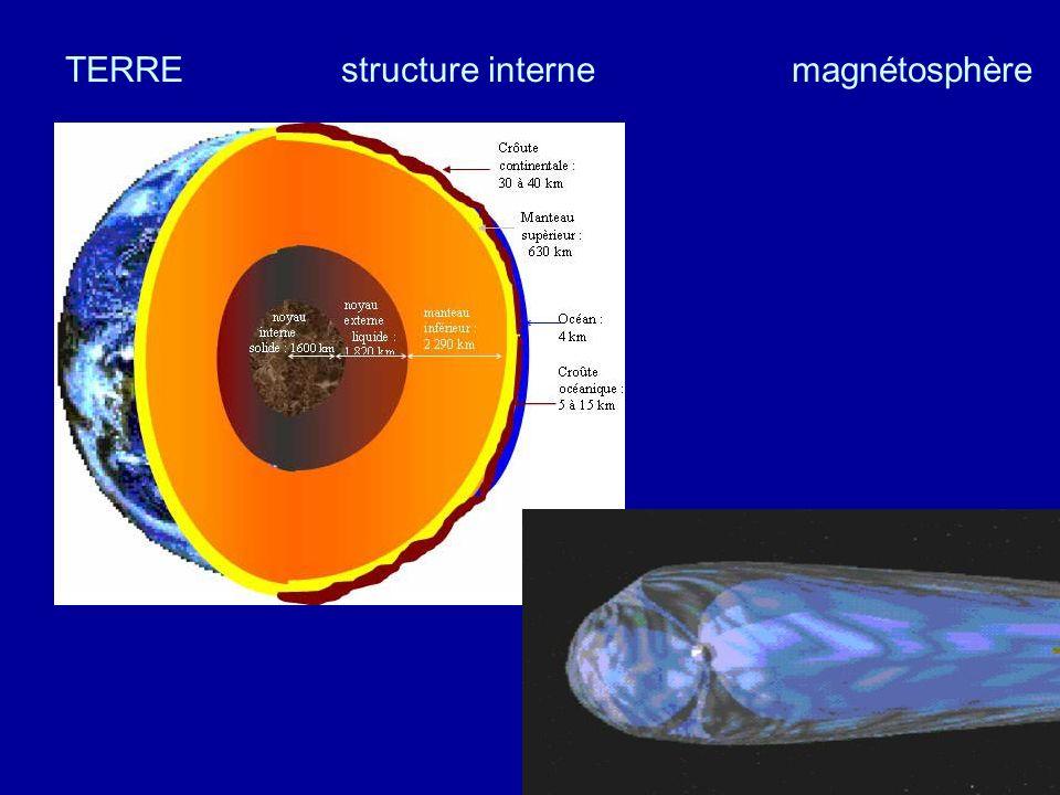 TERRE structure interne magnétosphère