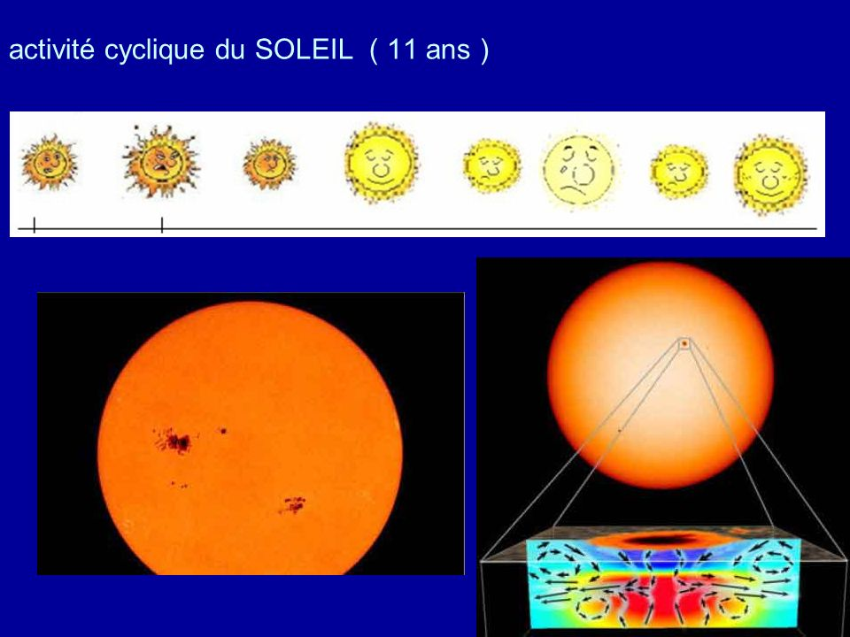activité cyclique du SOLEIL ( 11 ans )