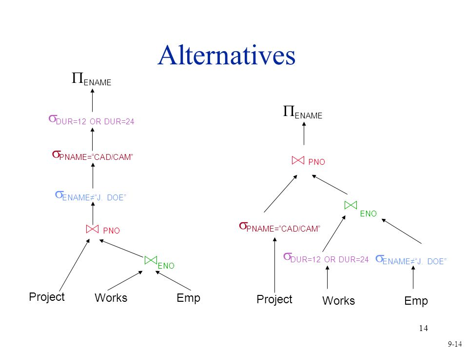 Alternatives ENAME ENAME DUR=12 OR DUR=24 PNAME= CAD/CAM