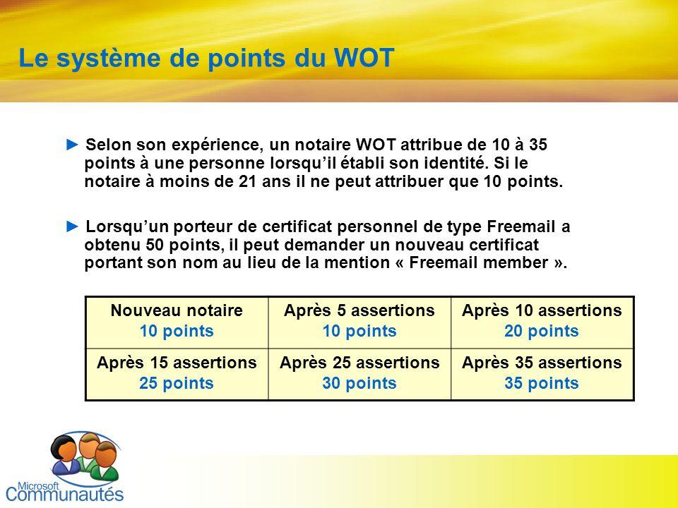 Le système de points du WOT