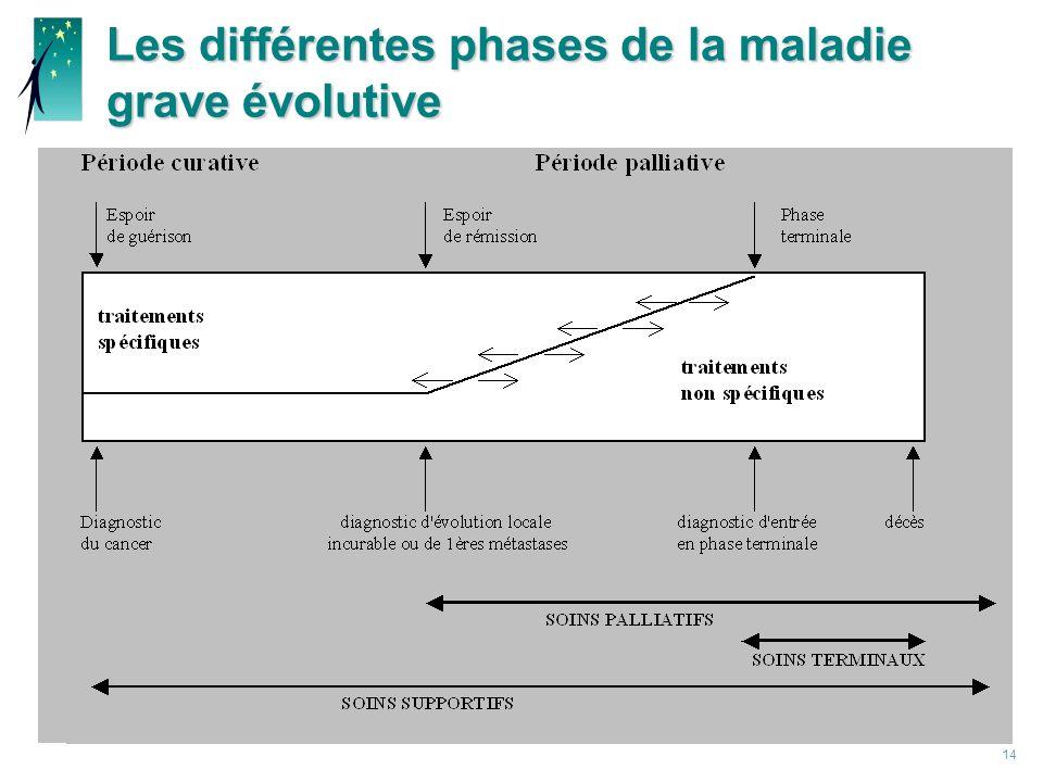 Les différentes phases de la maladie grave évolutive