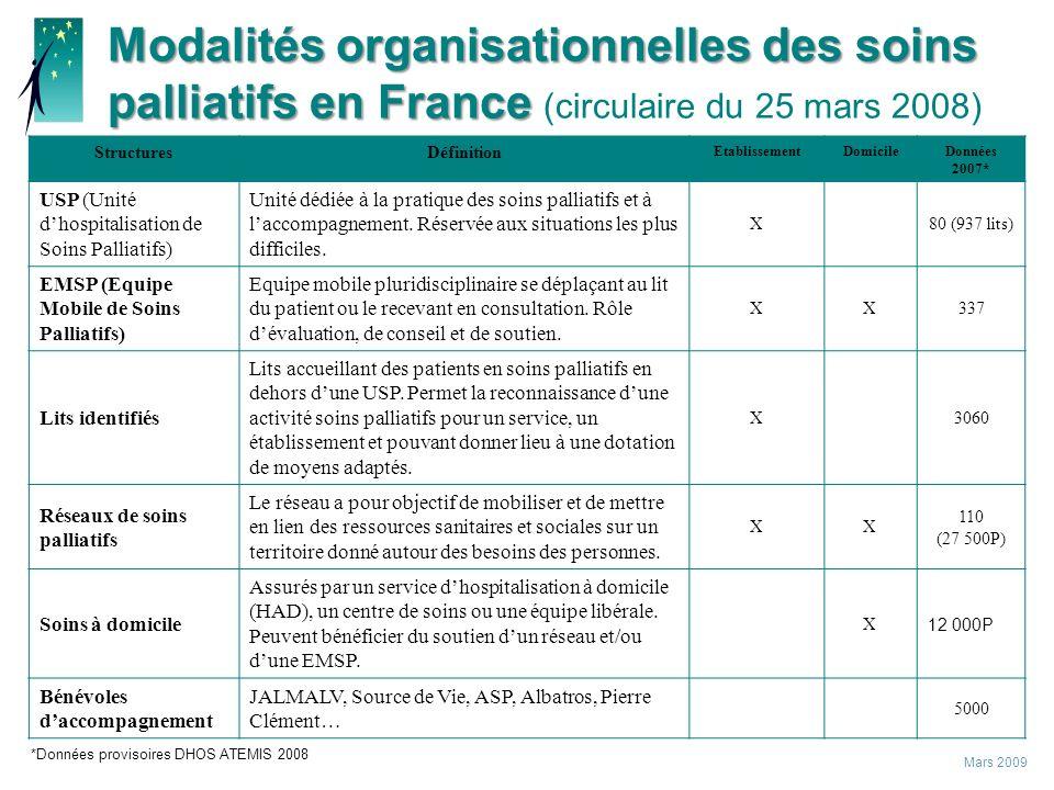Modalités organisationnelles des soins palliatifs en France (circulaire du 25 mars 2008)