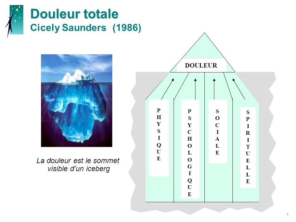 Douleur totale Cicely Saunders (1986)