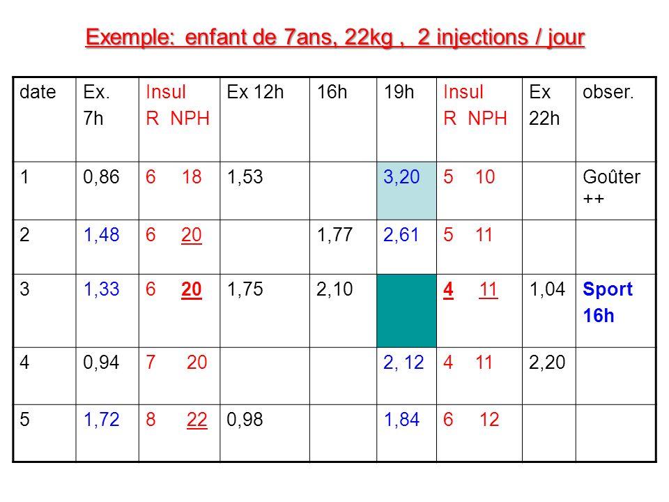 Exemple: enfant de 7ans, 22kg , 2 injections / jour