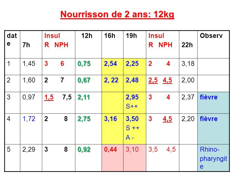 Nourrisson de 2 ans: 12kg date 7h Insul R NPH 12h 16h 19h 22h Observ 1