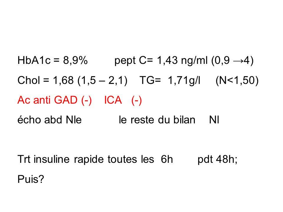 HbA1c = 8,9% pept C= 1,43 ng/ml (0,9 →4)