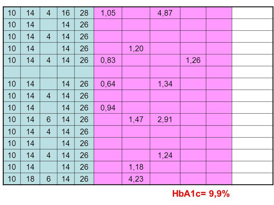 10 14 4 16 28 1,05 4,87 26 1,20 0,83 1,26 0,64 1,34 0,94 6 1,47 2,91 1,24 1,18 18 4,23 HbA1c= 9,9%