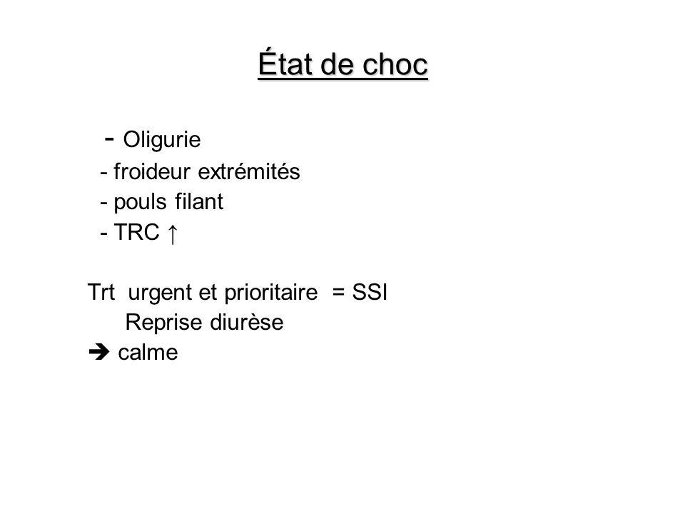 État de choc - Oligurie - froideur extrémités - pouls filant - TRC ↑