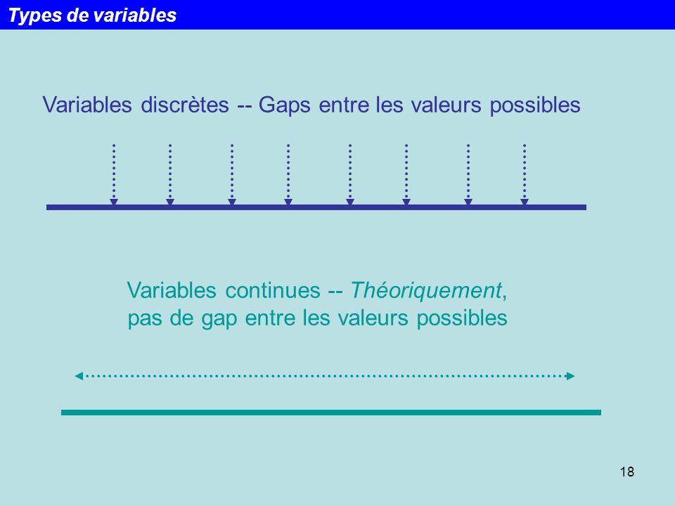 Variables discrètes -- Gaps entre les valeurs possibles