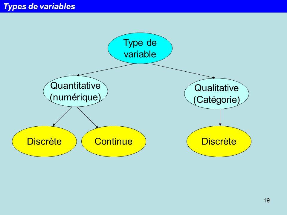 Type de variable Quantitative (numérique) Qualitative (Catégorie)