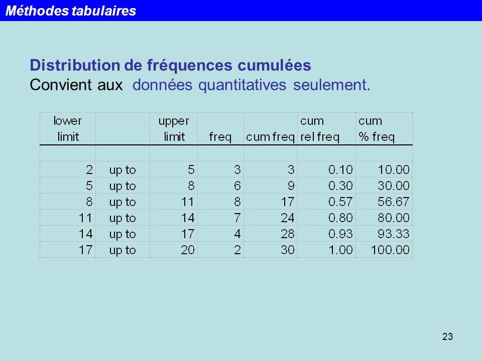 Week 1 Lecture 1 Méthodes tabulaires.