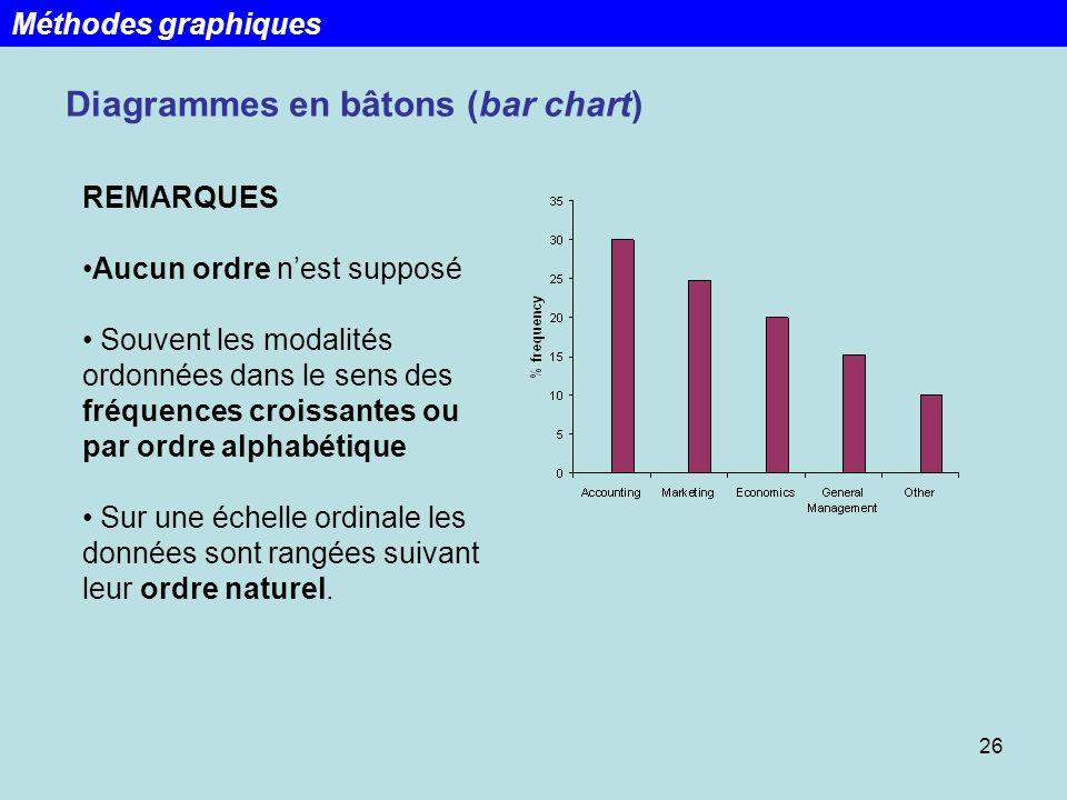 Diagrammes en bâtons (bar chart)