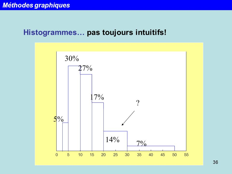 Histogrammes… pas toujours intuitifs!