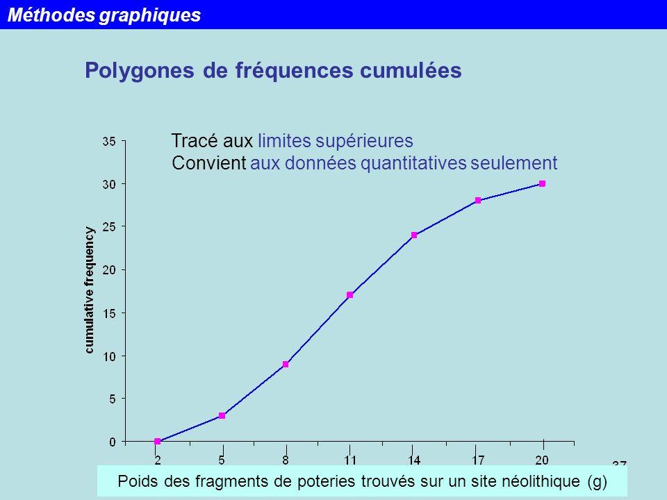 Polygones de fréquences cumulées